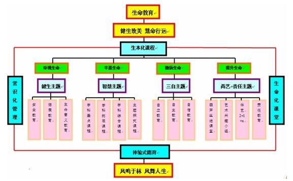 凤林学校生命化课程体系